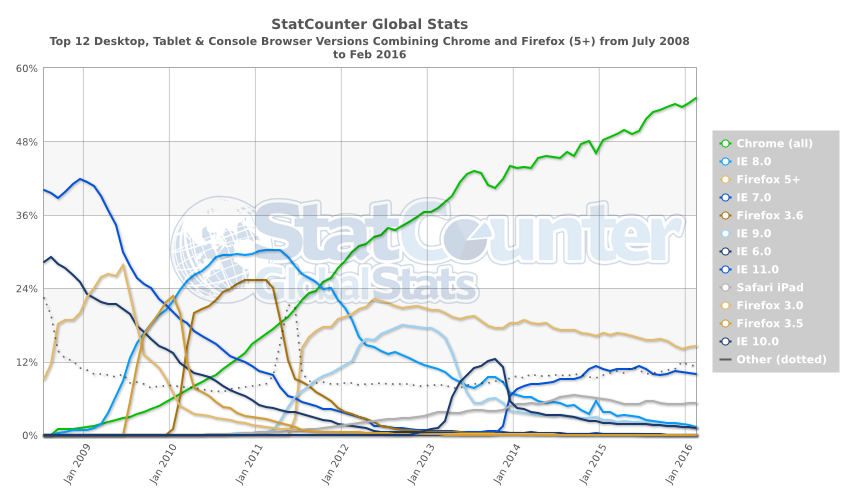 StatCounter-browser_version_partially_combined-ww-monthly-200807-201602