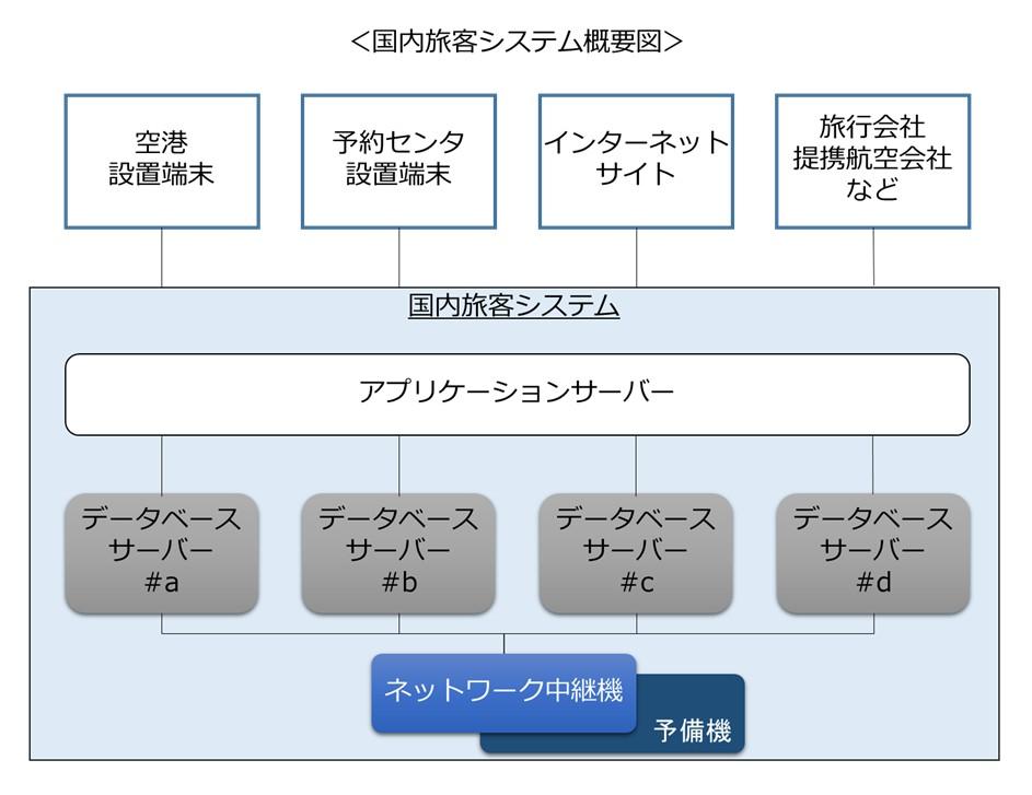 dom_system_image