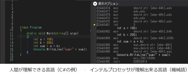 人間が理解できる言語(C#の例) インテルプロセッサが理解出来る言語(機械語)